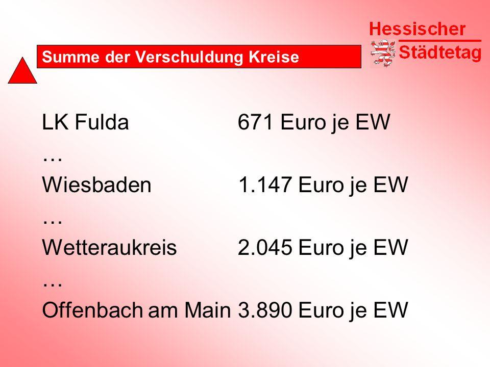 Summe der Verschuldung Kreise LK Fulda671 Euro je EW … Wiesbaden1.147 Euro je EW … Wetteraukreis2.045 Euro je EW … Offenbach am Main3.890 Euro je EW