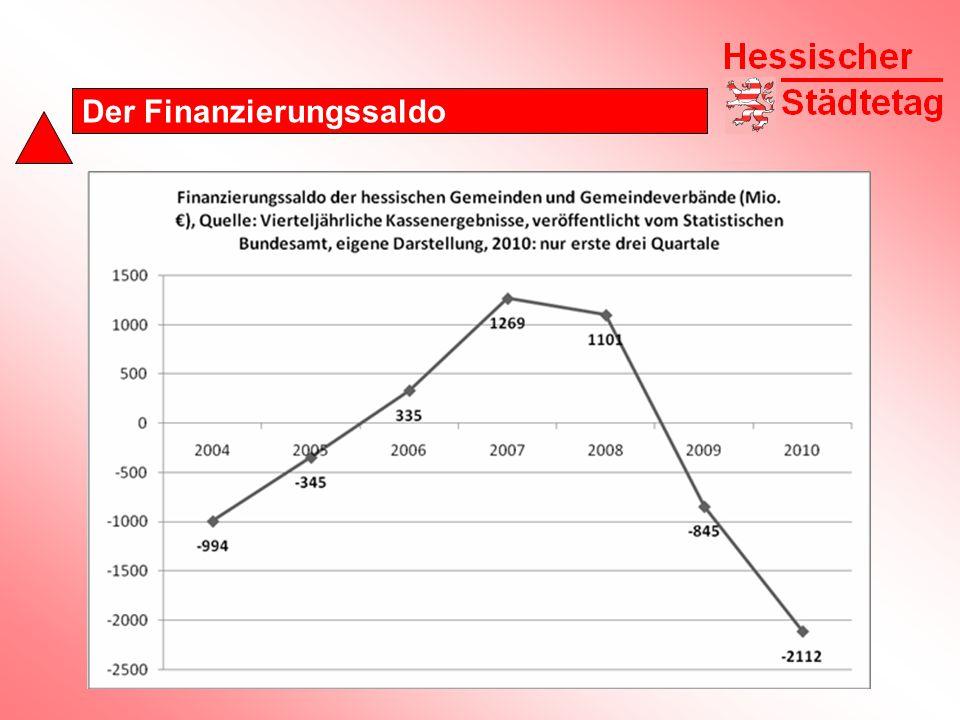 Der Finanzierungssaldo
