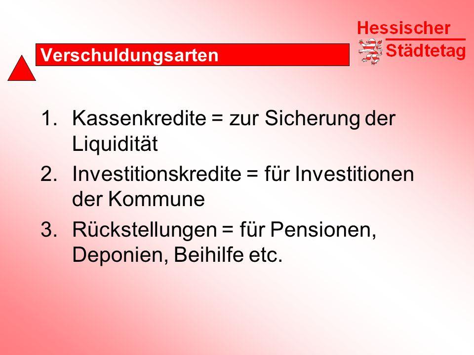 Verschuldungsarten 1.Kassenkredite = zur Sicherung der Liquidität 2.Investitionskredite = für Investitionen der Kommune 3.Rückstellungen = für Pensionen, Deponien, Beihilfe etc.