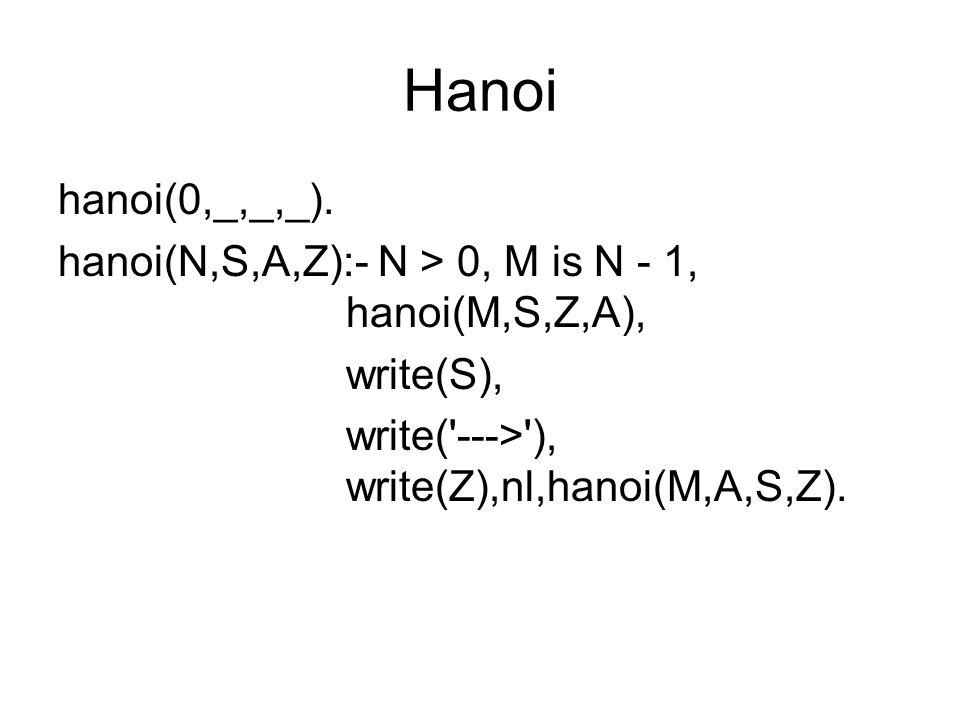 Hanoi Anfrage 3 ?- hanoi(3,turm1,turm2,turm3).