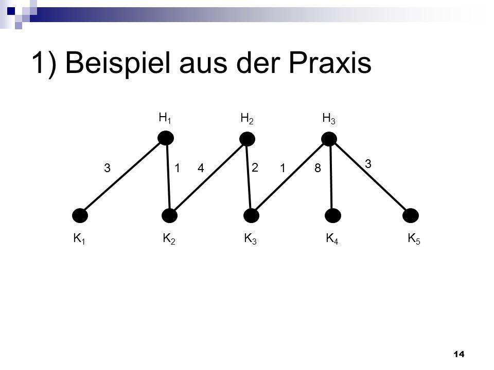 14 1) Beispiel aus der Praxis H1H1 H2H2 H3H3 K1K1 K2K2 K3K3 K4K4 K5K5 341 2 8 3 1