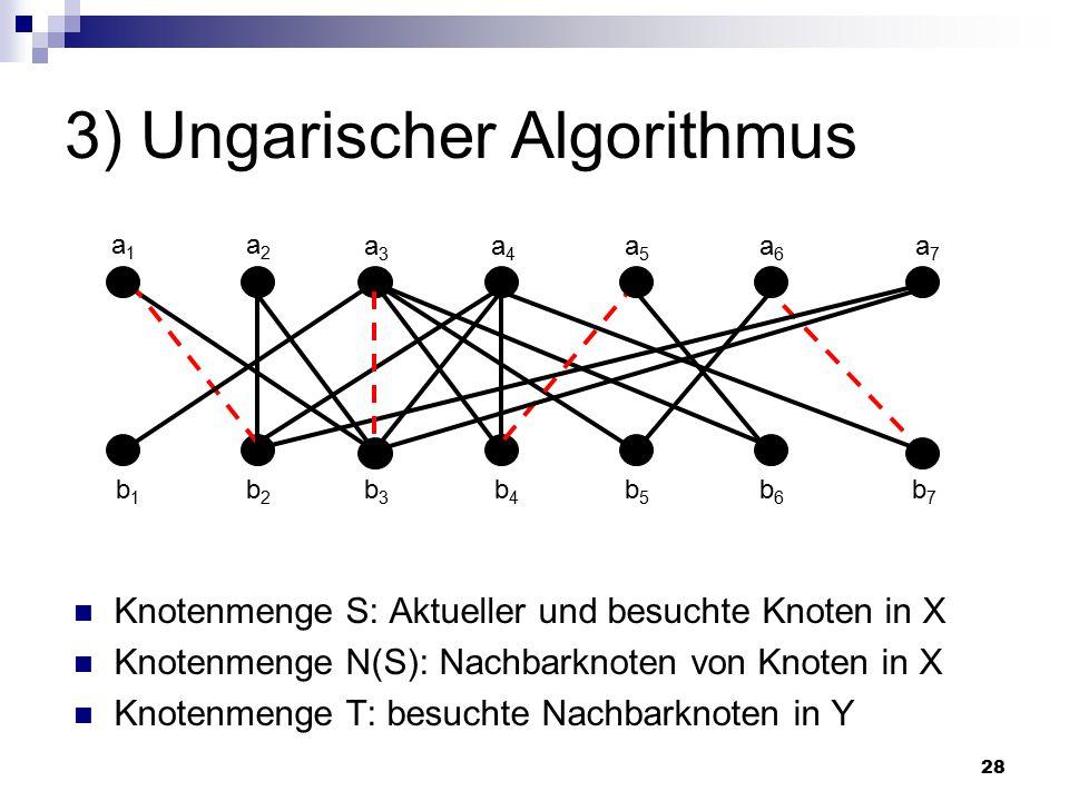 28 3) Ungarischer Algorithmus Knotenmenge S: Aktueller und besuchte Knoten in X Knotenmenge N(S): Nachbarknoten von Knoten in X Knotenmenge T: besuchte Nachbarknoten in Y a1a1 a2a2 a3a3 a4a4 a5a5 a6a6 a7a7 b1b1 b2b2 b3b3 b4b4 b5b5 b6b6 b7b7