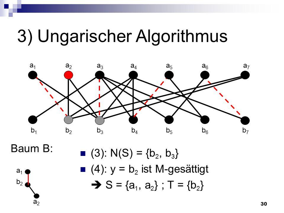 30 3) Ungarischer Algorithmus (3): N(S) = {b 2, b 3 } (4): y = b 2 ist M-gesättigt  S = {a 1, a 2 } ; T = {b 2 } Baum B: a2a2 a1a1 a2a2 a3a3 a4a4 a5a5 a6a6 a7a7 b1b1 b2b2 b3b3 b4b4 b5b5 b6b6 b7b7 b2b2 a1a1