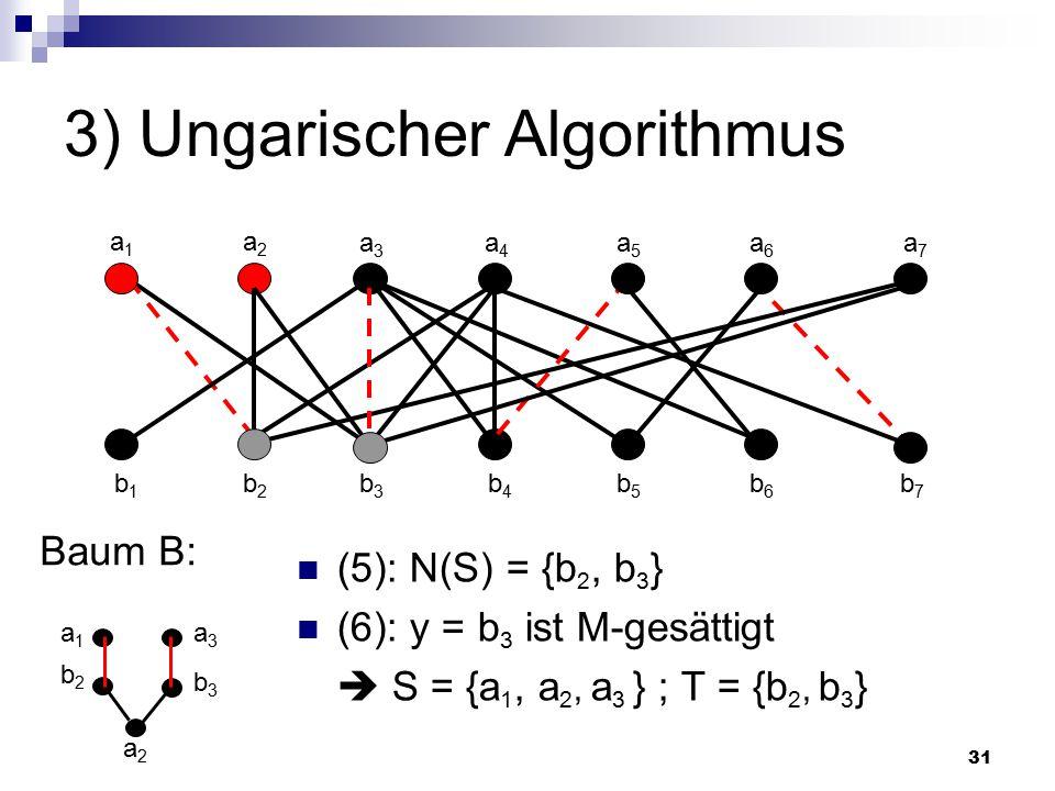 31 3) Ungarischer Algorithmus (5): N(S) = {b 2, b 3 } (6): y = b 3 ist M-gesättigt  S = {a 1, a 2, a 3 } ; T = {b 2, b 3 } Baum B: a2a2 a1a1 a2a2 a3a3 a4a4 a5a5 a6a6 a7a7 b1b1 b2b2 b3b3 b4b4 b5b5 b6b6 b7b7 b2b2 a1a1 b3b3 a3a3