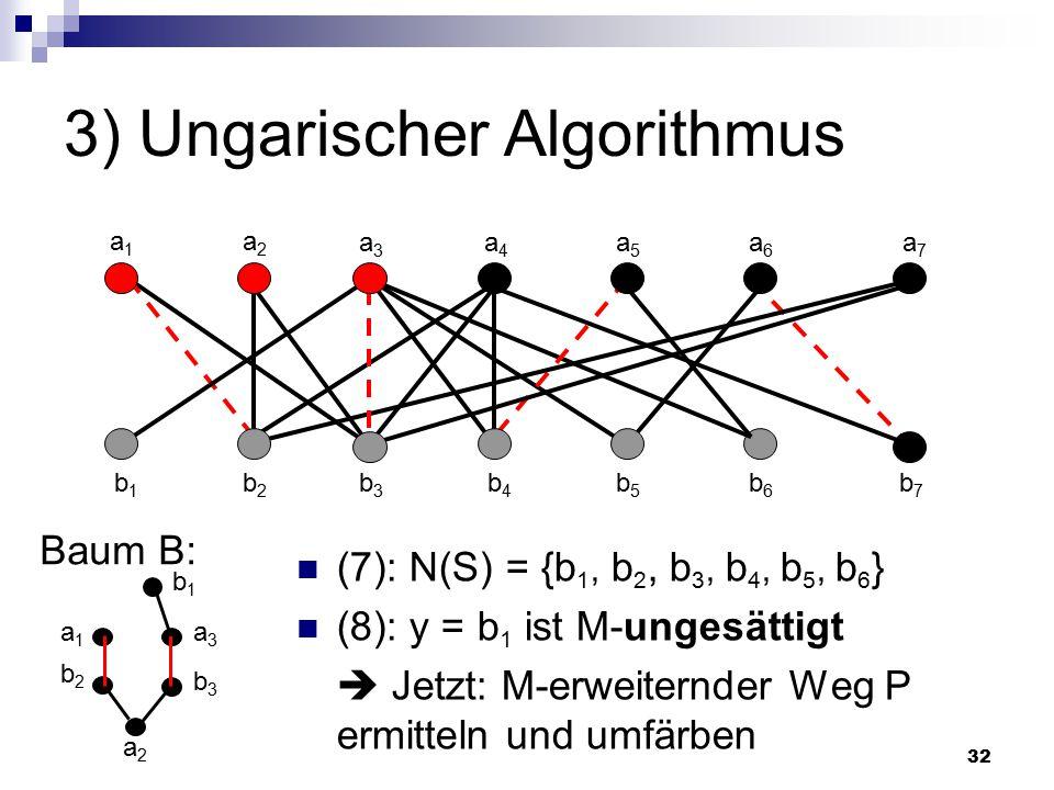 32 3) Ungarischer Algorithmus (7): N(S) = {b 1, b 2, b 3, b 4, b 5, b 6 } (8): y = b 1 ist M-ungesättigt  Jetzt: M-erweiternder Weg P ermitteln und umfärben Baum B: a2a2 a1a1 a2a2 a3a3 a4a4 a5a5 a6a6 a7a7 b1b1 b2b2 b3b3 b4b4 b5b5 b6b6 b7b7 b2b2 a1a1 b3b3 a3a3 b1b1