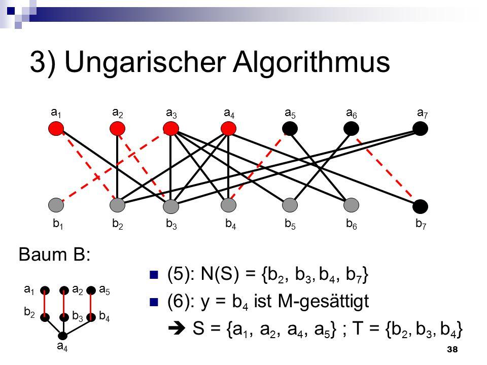 38 3) Ungarischer Algorithmus Baum B: a4a4 a1a1 a2a2 a3a3 a4a4 a5a5 a6a6 a7a7 b1b1 b2b2 b3b3 b4b4 b5b5 b6b6 b7b7 (5): N(S) = {b 2, b 3, b 4, b 7 } (6): y = b 4 ist M-gesättigt  S = {a 1, a 2, a 4, a 5 } ; T = {b 2, b 3, b 4 } b2b2 a1a1 b3b3 a2a2 b4b4 a5a5
