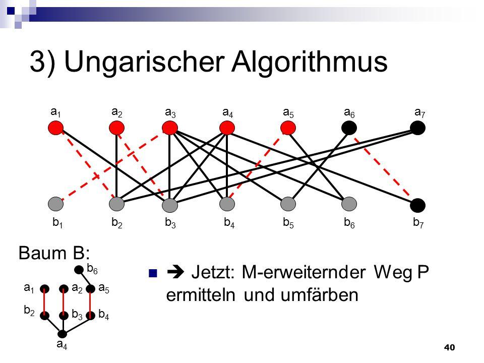 40 3) Ungarischer Algorithmus Baum B: a4a4 a1a1 a2a2 a3a3 a4a4 a5a5 a6a6 a7a7 b1b1 b2b2 b3b3 b4b4 b5b5 b6b6 b7b7  Jetzt: M-erweiternder Weg P ermitteln und umfärben b2b2 a1a1 b3b3 a2a2 b4b4 a5a5 b6b6