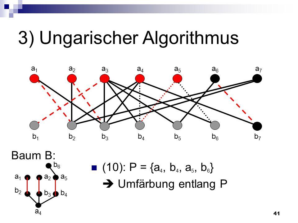 41 3) Ungarischer Algorithmus Baum B: a4a4 a1a1 a2a2 a3a3 a4a4 a5a5 a6a6 a7a7 b1b1 b2b2 b3b3 b4b4 b5b5 b6b6 b7b7 (10): P = {a 4, b 4, a 5, b 6 }  Umfärbung entlang P b2b2 a1a1 b3b3 a2a2 b4b4 a5a5 b6b6