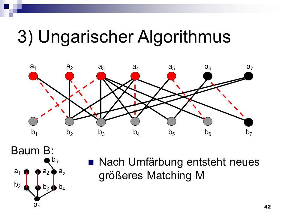 42 3) Ungarischer Algorithmus Baum B: a4a4 a1a1 a2a2 a3a3 a4a4 a5a5 a6a6 a7a7 b1b1 b2b2 b3b3 b4b4 b5b5 b6b6 b7b7 Nach Umfärbung entsteht neues größeres Matching M b2b2 a1a1 b3b3 a2a2 b4b4 a5a5 b6b6