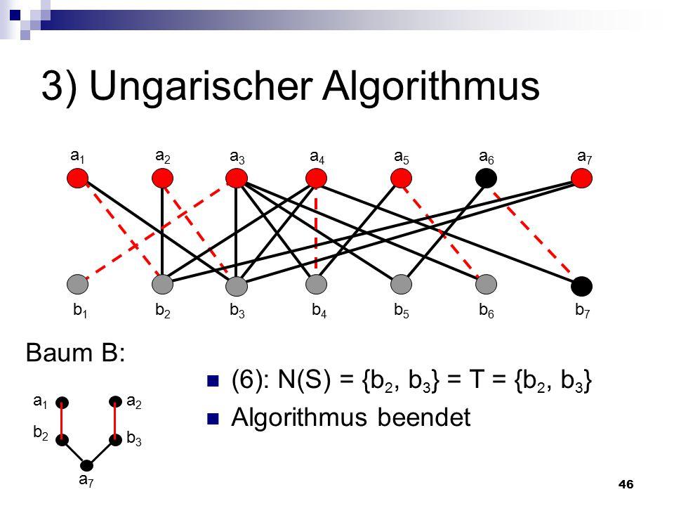 46 3) Ungarischer Algorithmus Baum B: a7a7 a1a1 a2a2 a3a3 a4a4 a5a5 a6a6 a7a7 b1b1 b2b2 b3b3 b4b4 b5b5 b6b6 b7b7 (6): N(S) = {b 2, b 3 } = T = {b 2, b 3 } Algorithmus beendet b2b2 a1a1 b3b3 a2a2