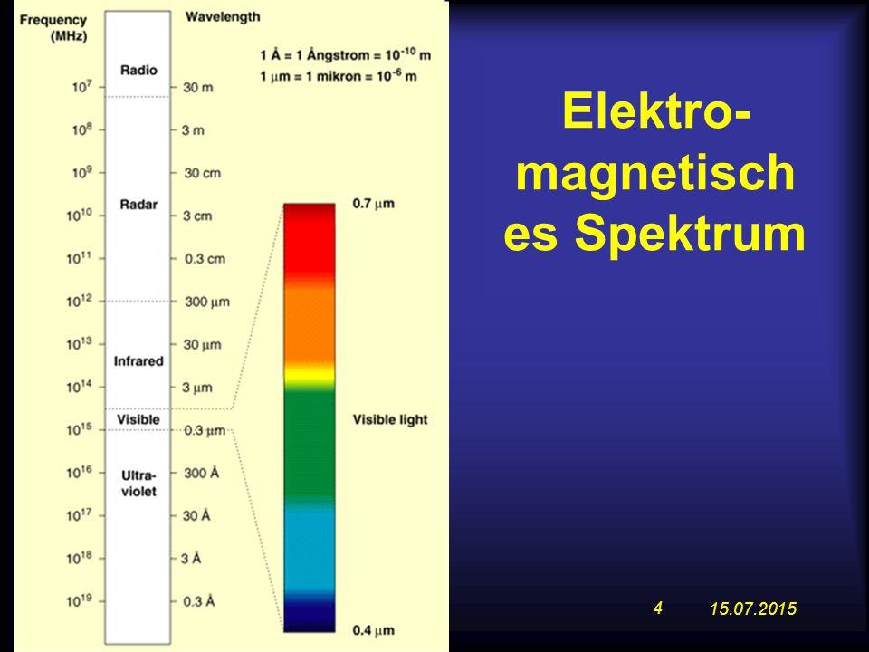 15.07.2015 4 Elektro- magnetisch es Spektrum
