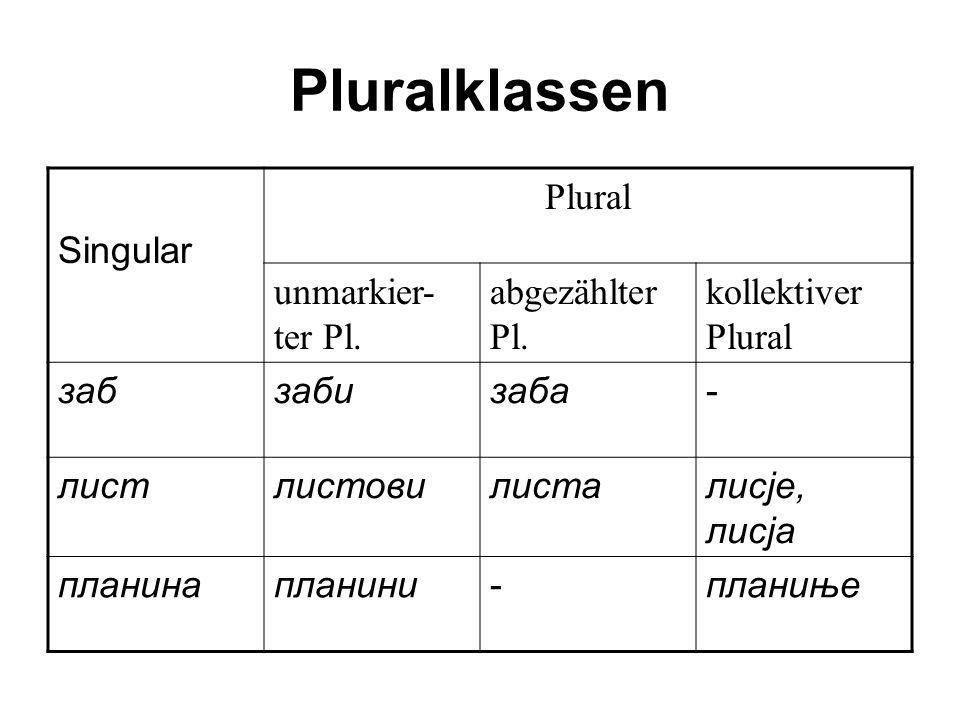 Pluralklassen Singular Plural unmarkier- ter Pl. abgezählter Pl. kollektiver Plural забзабизаба- листлистовилисталисје, лисја планинапланини-планиње