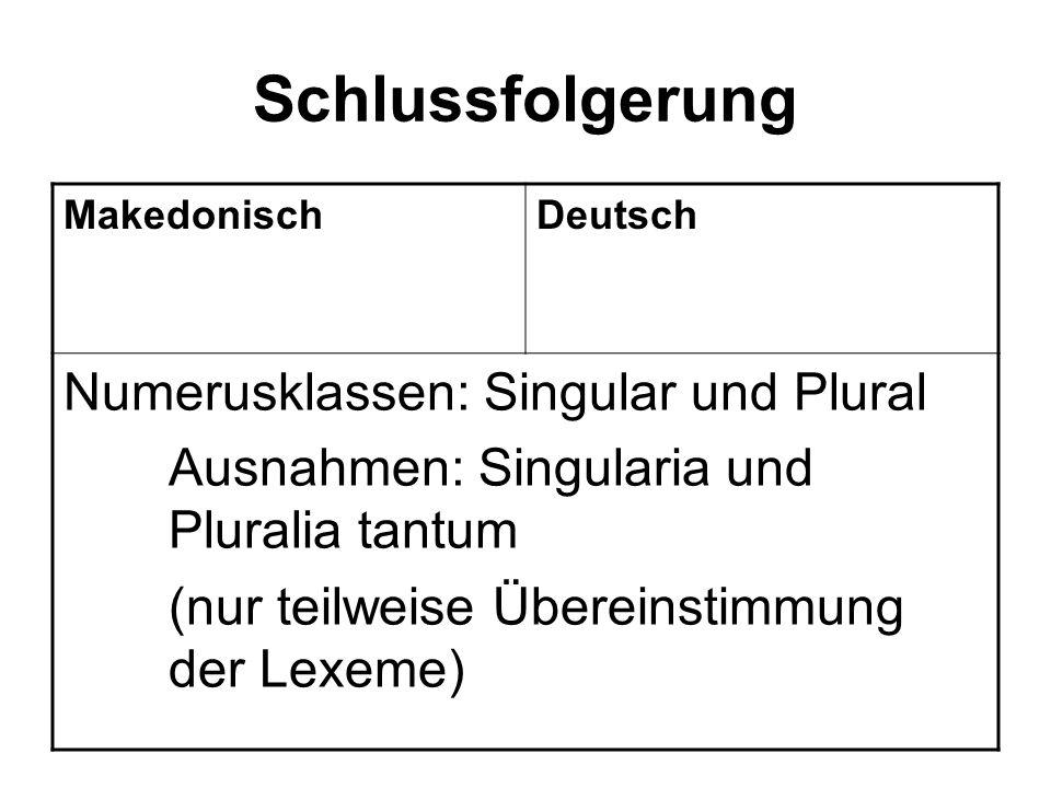 Schlussfolgerung MakedonischDeutsch Numerusklassen: Singular und Plural Ausnahmen: Singularia und Pluralia tantum (nur teilweise Übereinstimmung der Lexeme)