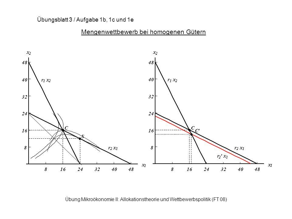 Übung Mikroökonomie II: Allokationstheorie und Wettbewerbspolitik (FT 08) Mengenwettbewerb bei homogenen Gütern Übungsblatt 3 / Aufgabe 1b, 1c und 1e 81624324048 x 1 8 16 24 32 40 48 x 2 r 1 x 2 r 2 x 1 C C r 2 x 1 81624324048 x 1 8 16 24 32 40 48 x 2 r 1 x 2 r 2 x 1 C S