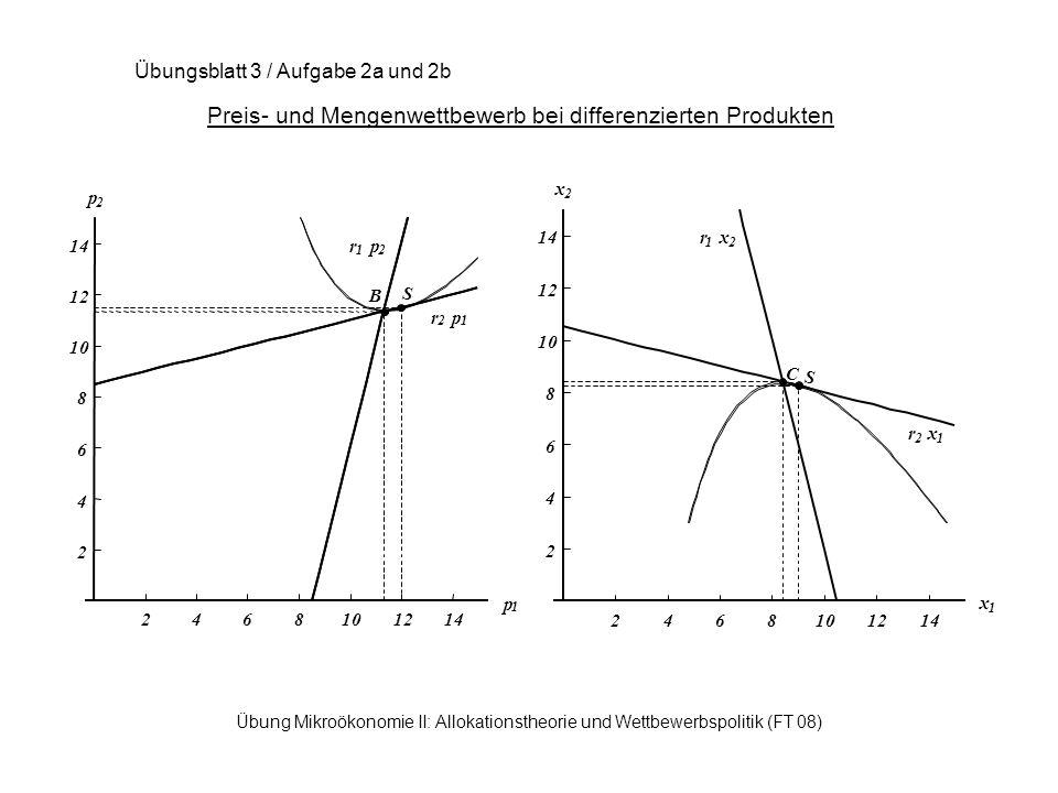 Übung Mikroökonomie II: Allokationstheorie und Wettbewerbspolitik (FT 08) Preis- und Mengenwettbewerb bei differenzierten Produkten Übungsblatt 3 / Aufgabe 2a und 2b r 1 p 2 r 2 p 1 B S 2468101214 x 1 2 4 6 8 10 12 14 x 2 r 1 x 2 r 2 x 1 C S