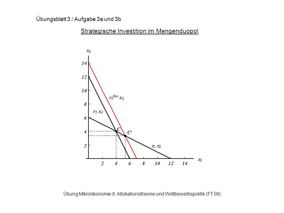 Übung Mikroökonomie II: Allokationstheorie und Wettbewerbspolitik (FT 08) Strategische Investition im Mengenduopol Übungsblatt 3 / Aufgabe 3a und 3b 2468101214 x 1 2 4 6 8 10 12 14 x 2 r 1 x 2 r 2 x 1 C C r 1 Inv x 2