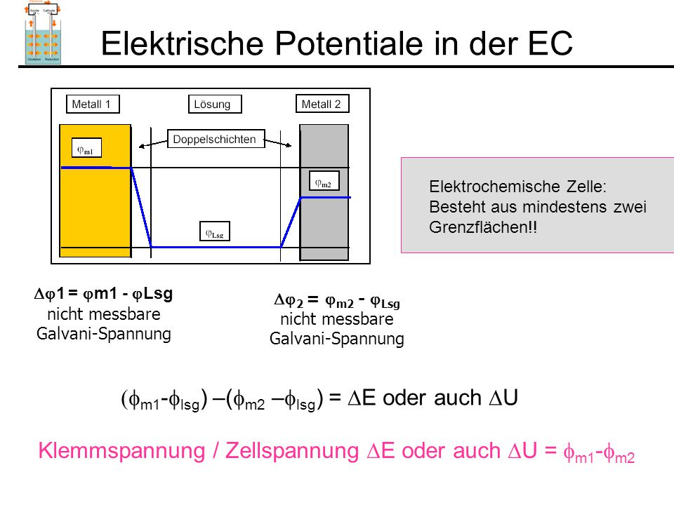 Nernstsche Gleichung Anwendungen: 1) Elektroden erster Art: Bsp: AgAg + + e - 2) Elektroden zweiter Art: Das Potential wird von der Konzentration Ag+ bestimmt Bsp: AgAg + + e - Folgereaktion: Ag + + Cl - = AgCl Löslichkeitsprodukt: K l = a Ag x a Cl - Das Potential wird von der Konzentration Cl - bestimmt ( Referenzelektrode) Ag + Ag