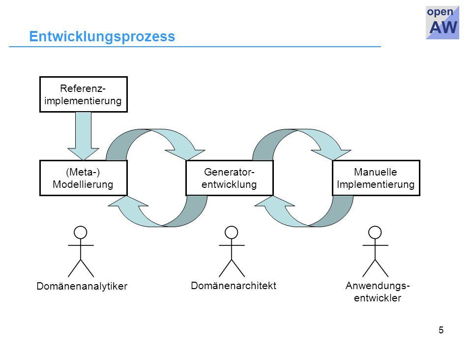 5 Entwicklungsprozess Referenz- implementierung (Meta-) Modellierung Generator- entwicklung Manuelle Implementierung Domänenanalytiker DomänenarchitektAnwendungs- entwickler