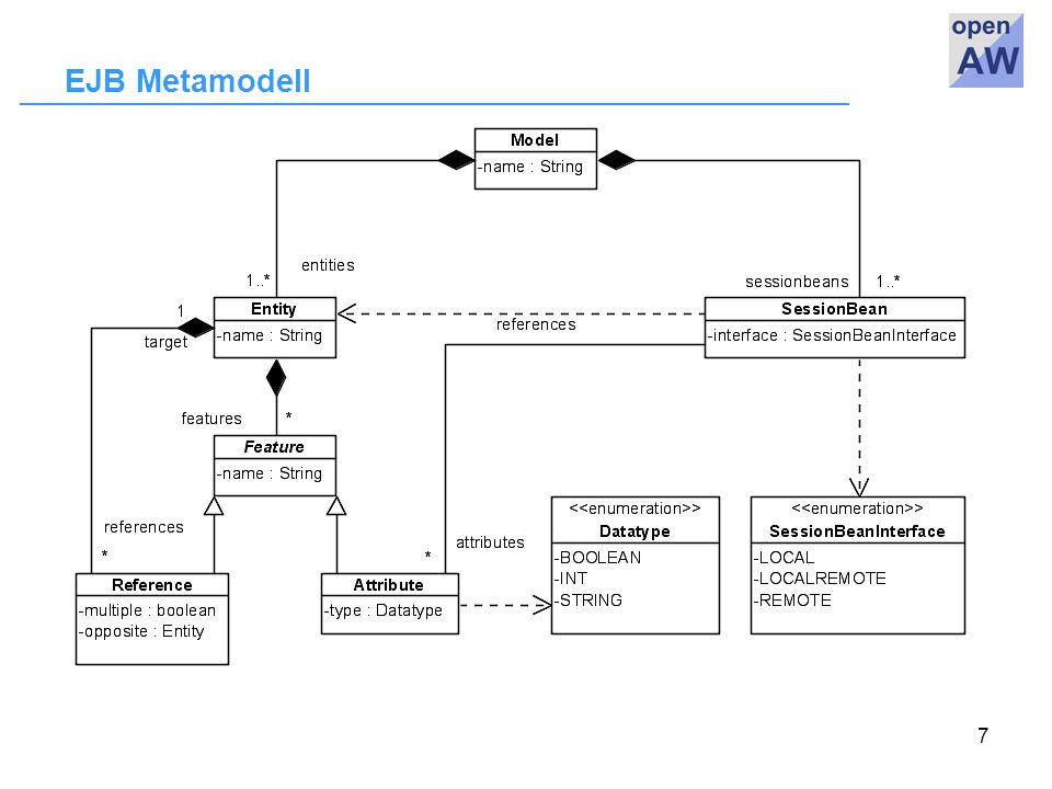 7 EJB Metamodell