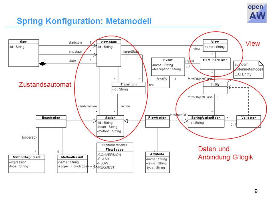 9 Spring Konfiguration: Metamodell View Daten und Anbindung G'logik Zustandsautomat
