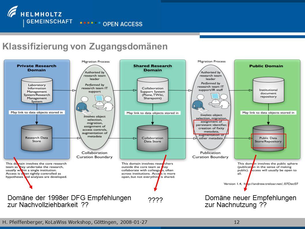 H. Pfeiffenberger, KoLaWiss Workshop, Göttingen, 2008-01-2712 Klassifizierung von Zugangsdomänen Domäne der 1998er DFG Empfehlungen zur Nachvollziehba