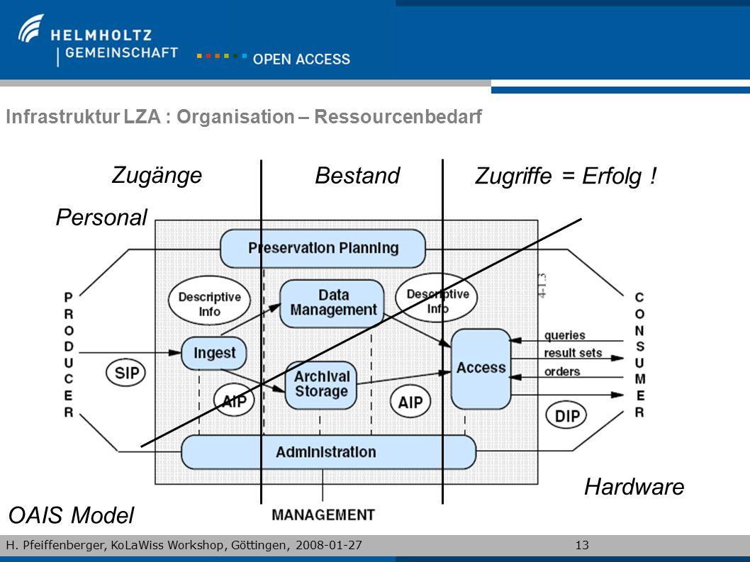 H. Pfeiffenberger, KoLaWiss Workshop, Göttingen, 2008-01-2713 Infrastruktur LZA : Organisation – Ressourcenbedarf OAIS Model Zugänge Bestand Zugriffe