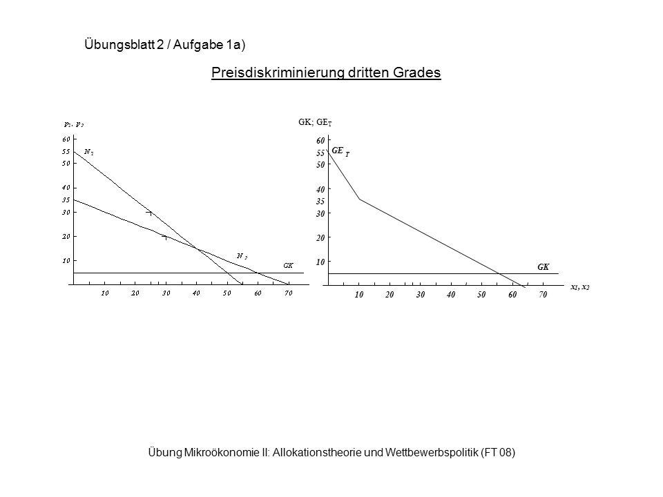 Übung Mikroökonomie II: Allokationstheorie und Wettbewerbspolitik (FT 08) Preisdiskriminierung dritten Grades Übungsblatt 2 / Aufgabe 1a) 10203040506070 x 1,x 2 10 20 30 35 40 50 55 60 GK; GE T GE T GK