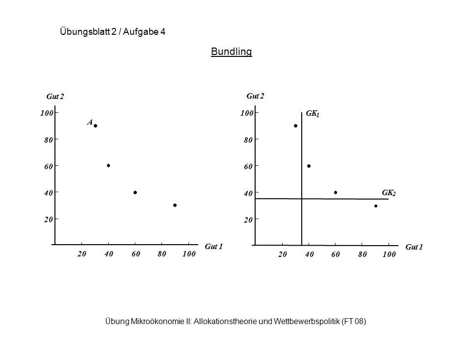 Übung Mikroökonomie II: Allokationstheorie und Wettbewerbspolitik (FT 08) Bundling Übungsblatt 2 / Aufgabe 4