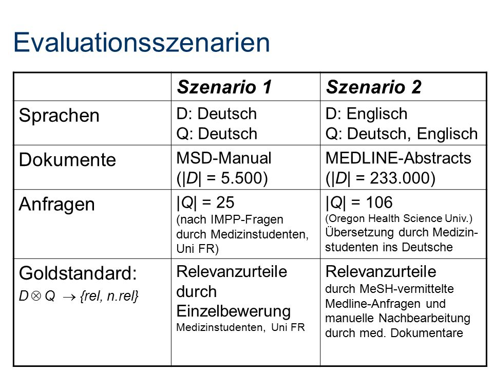 Evaluationsszenarien Szenario 1Szenario 2 Sprachen D: Deutsch Q: Deutsch D: Englisch Q: Deutsch, Englisch Dokumente MSD-Manual (|D| = 5.500) MEDLINE-A