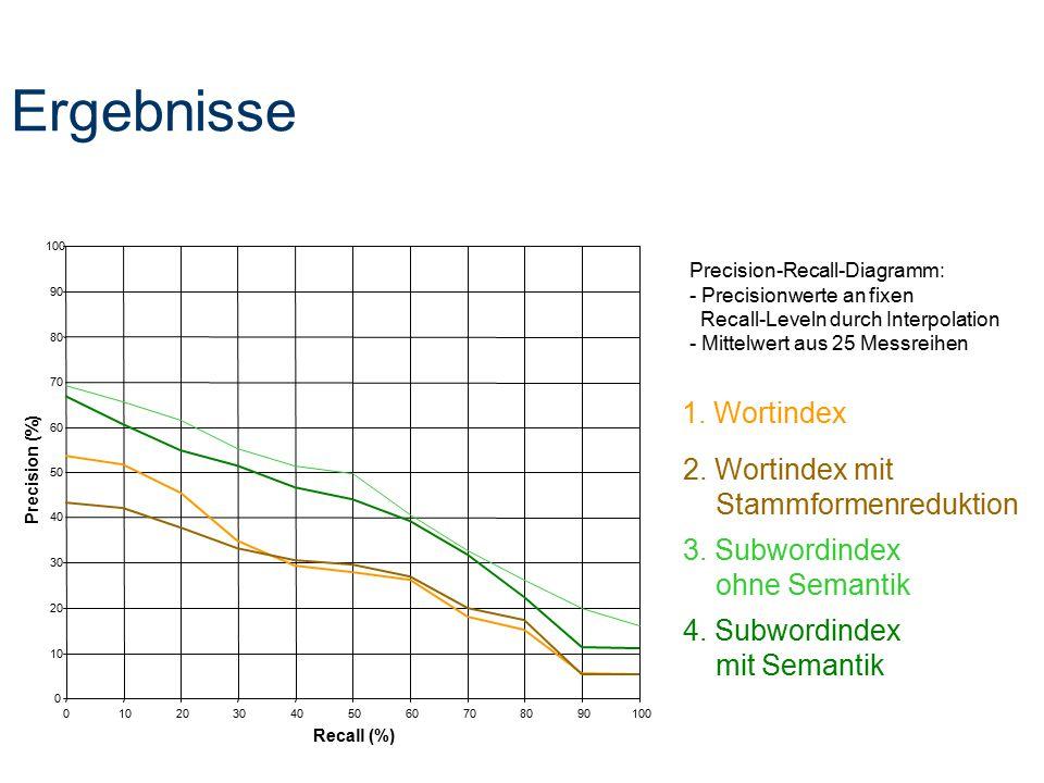 Ergebnisse 0 10 20 30 40 50 60 70 80 90 100 0102030405060708090100 Recall (%) Precision (%) 1. Wortindex 2. Wortindex mit Stammformenreduktion 3. Subw