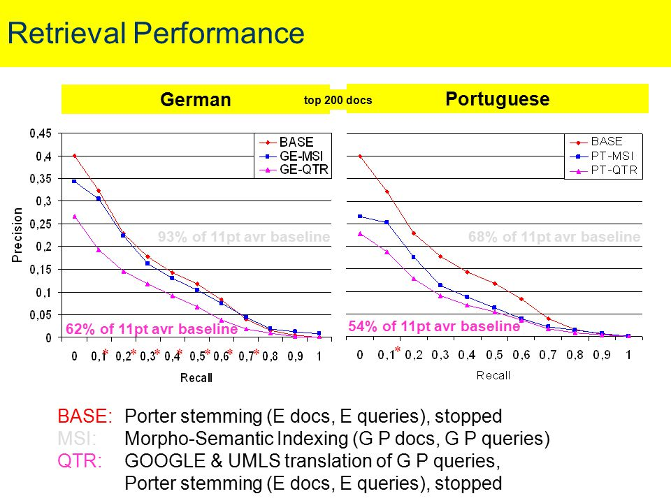 Retrieval Performance German Portuguese BASE: Porter stemming (E docs, E queries), stopped MSI:Morpho-Semantic Indexing (G P docs, G P queries) QTR:GO