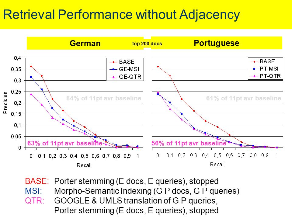 Retrieval Performance without Adjacency BASE: Porter stemming (E docs, E queries), stopped MSI:Morpho-Semantic Indexing (G P docs, G P queries) QTR:GO