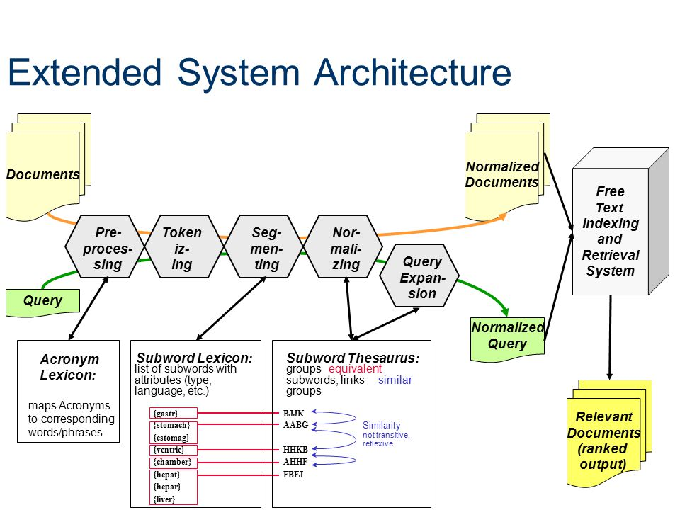 Extended System Architecture Normalized Documents Token iz- ing Acronym Lexicon: maps Acronyms to corresponding words/phrases Pre- proces- sing {gastr