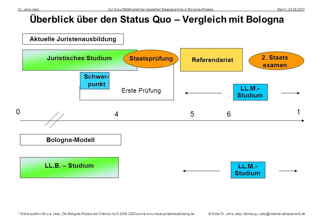 Überblick über den Status Quo – Vergleich mit Bologna Dr. Jens Jeep ____________________ __Zur Zukunftsfähigkeit der deutschen Staatsexamina im Bologn