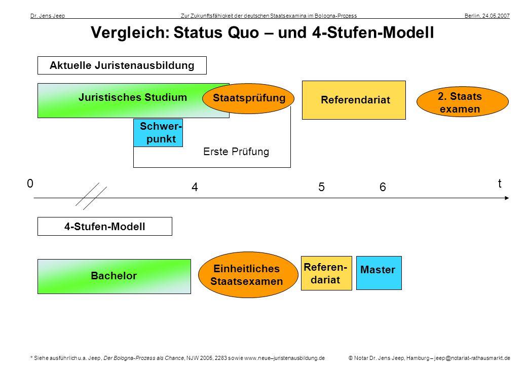 Vergleich: Status Quo – und 4-Stufen-Modell Dr. Jens Jeep ____________________ __Zur Zukunftsfähigkeit der deutschen Staatsexamina im Bologna-Prozess