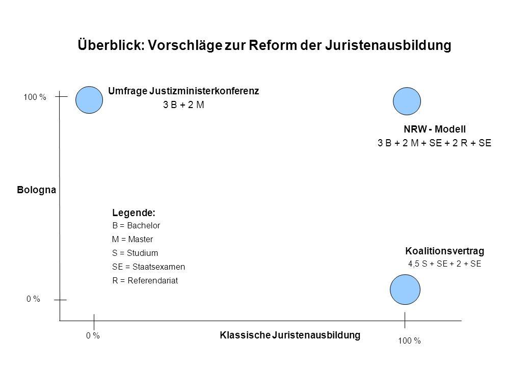 Überblick: Vorschläge zur Reform der Juristenausbildung Bologna Klassische Juristenausbildung 100 % 0 % 100 % 0 % Stuttgarter Modell 3 B + 2 M Legende: B = Bachelor M= Master S = Studium SE = Staatsexamen R = Referendariat NRW - Modell 3 B + 2 M + SE + 2 R + SE Koalitionsvertrag 4,5 S + SE + 2 + SE 4-Stufen-Modell 3-4 B + SE + 1 R