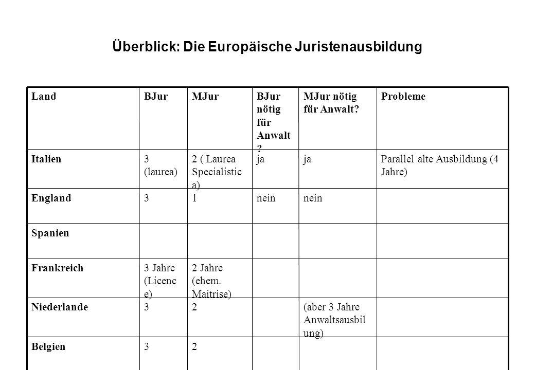 Überblick: Die Europäische Juristenausbildung 23Belgien (aber 3 Jahre Anwaltsausbil ung) 23Niederlande 2 Jahre (ehem. Maitrise) 3 Jahre (Licenc e) Fra
