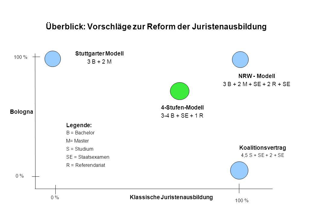 Überblick: Vorschläge zur Reform der Juristenausbildung Bologna Klassische Juristenausbildung 100 % 0 % 100 % 0 % Stuttgarter Modell 3 B + 2 M Legende