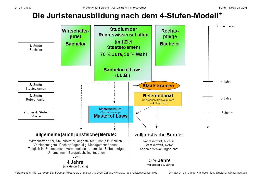Die Juristenausbildung nach dem 4-Stufen-Modell* Dr. Jens Jeep ____________________ _Prädoyer für Bologna – Justizminister im Kreuzverhör _ __________