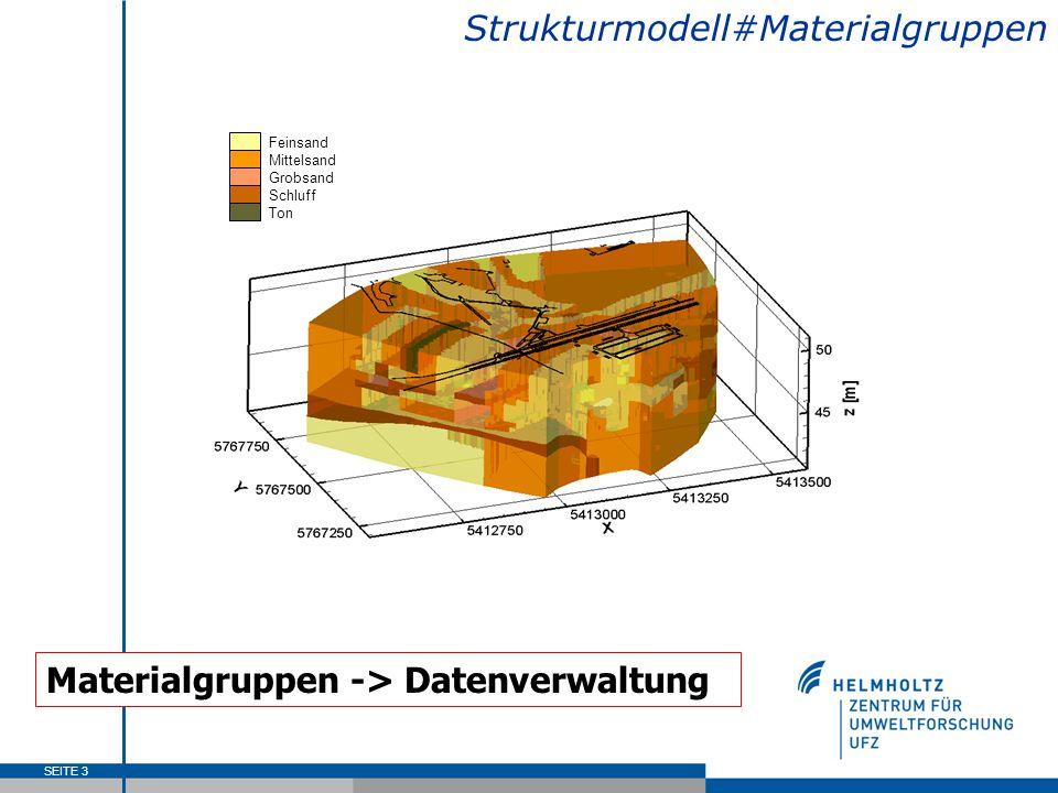 SEITE 4 Strukturmodell#Materialeigenschaften Virtueller Aquifer – I Data Base