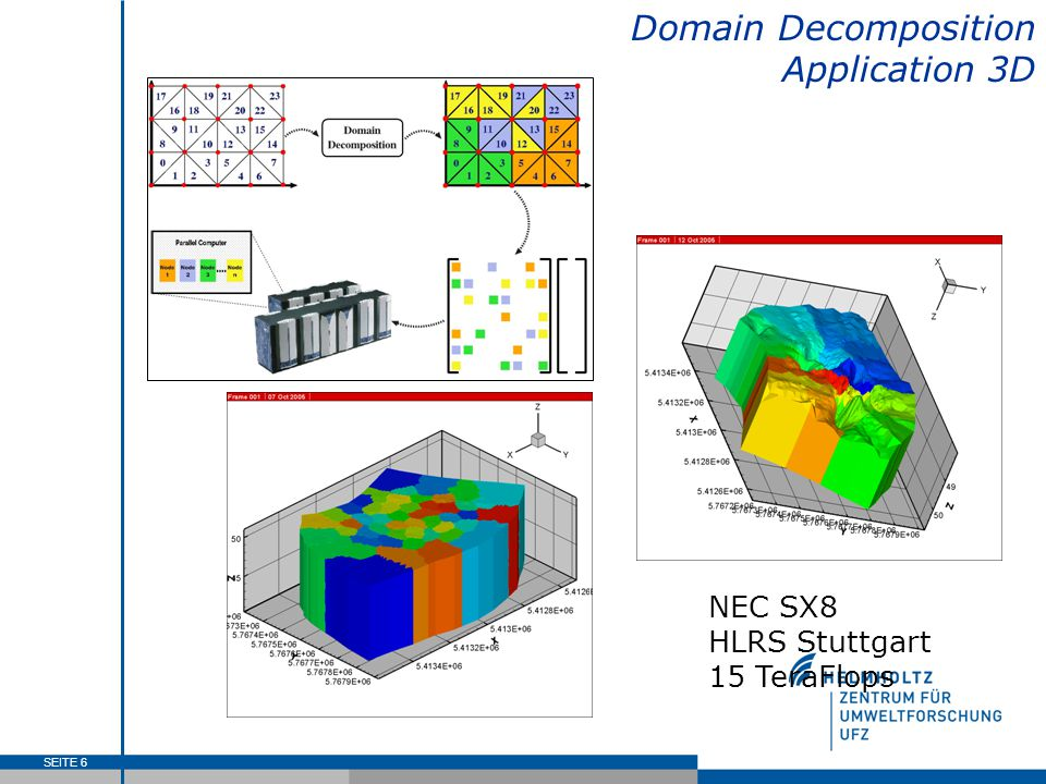 SEITE 6 Domain Decomposition Application 3D NEC SX8 HLRS Stuttgart 15 TeraFlops