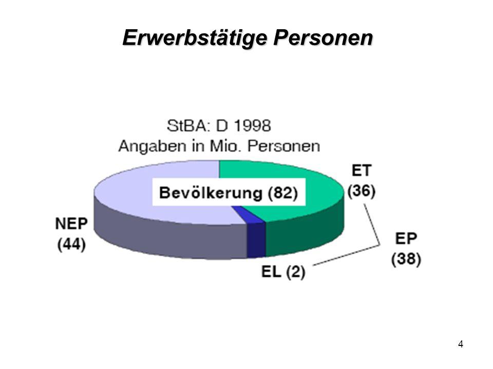 15 Erwerbslosigkeit (ILO) und Arbeitslosigkeit (BA)