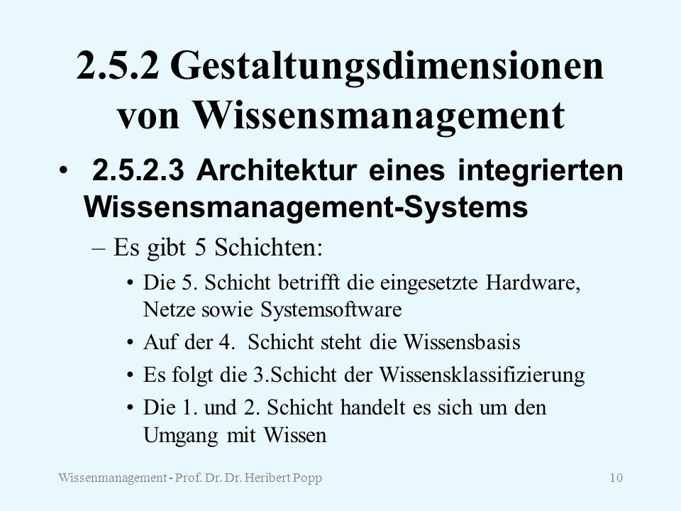 Wissenmanagement - Prof. Dr. Dr. Heribert Popp10 2.5.2 Gestaltungsdimensionen von Wissensmanagement 2.5.2.3 Architektur eines integrierten Wissensman