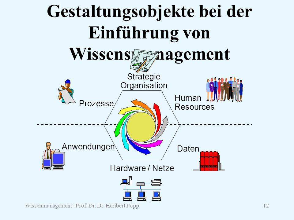 Wissenmanagement - Prof. Dr. Dr. Heribert Popp12 Gestaltungsobjekte bei der Einführung von Wissensmanagement Strategie Organisation Daten Hardware / N