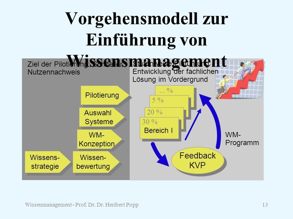 Wissenmanagement - Prof. Dr. Dr. Heribert Popp13 Vorgehensmodell zur Einführung von Wissensmanagement Wissens- strategie Wissens- strategie WM- Konzep