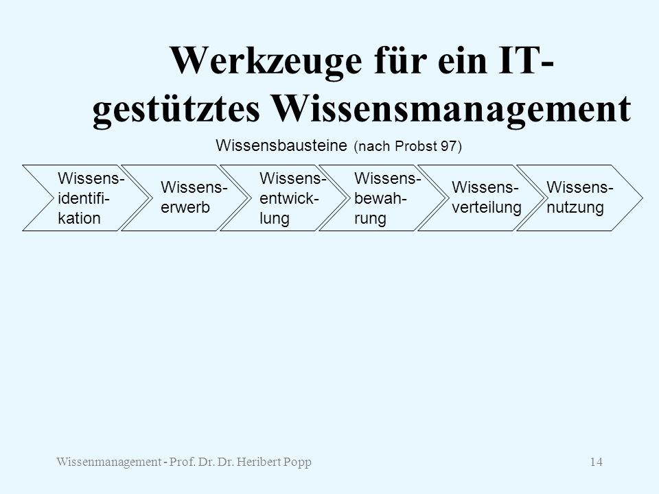 Wissenmanagement - Prof. Dr. Dr. Heribert Popp14 Werkzeuge für ein IT- gestütztes Wissensmanagement Wissens- identifi- kation Wissens- erwerb Wissens-
