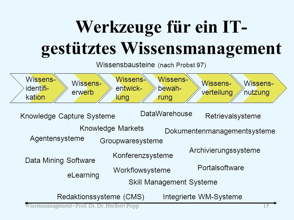 Wissenmanagement - Prof. Dr. Dr. Heribert Popp15 Werkzeuge für ein IT- gestütztes Wissensmanagement Wissens- identifi- kation Wissens- erwerb Wissens-