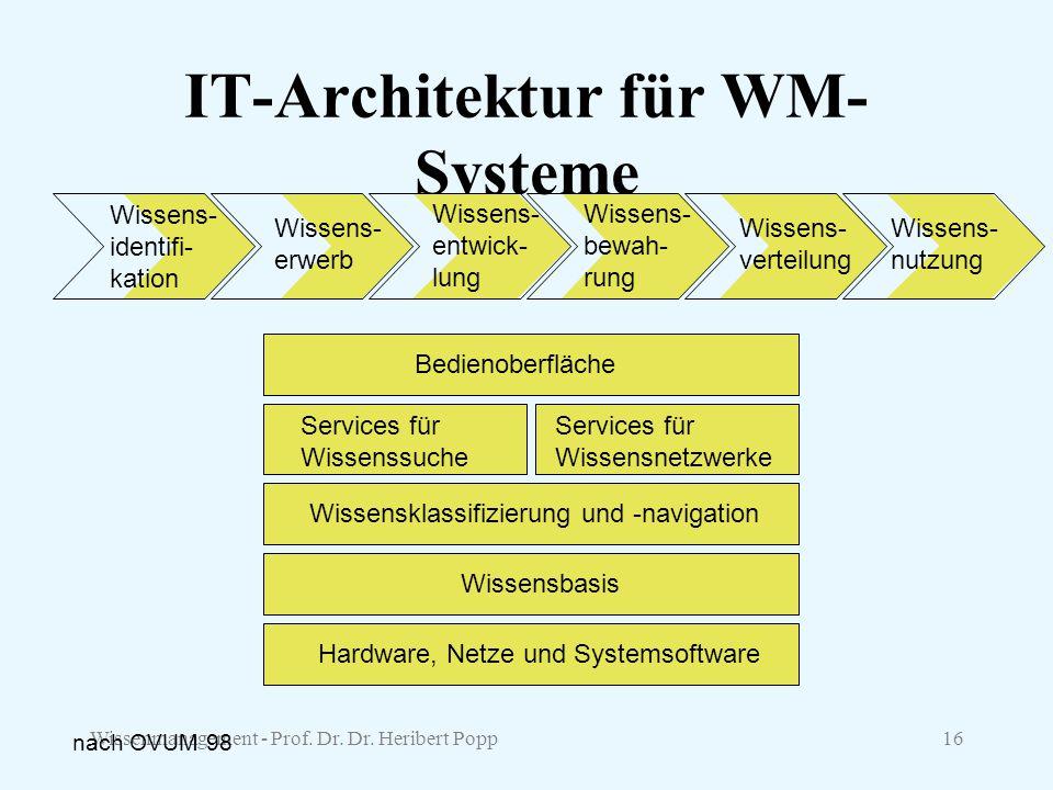 Wissenmanagement - Prof. Dr. Dr. Heribert Popp16 IT-Architektur für WM- Systeme Hardware, Netze und Systemsoftware Wissensbasis Wissensklassifizierung