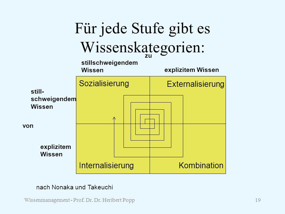 Wissenmanagement - Prof. Dr. Dr. Heribert Popp19 Für jede Stufe gibt es Wissenskategorien: Sozialisierung Externalisierung KombinationInternalisierung