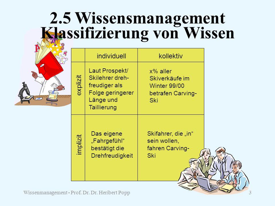 Wissenmanagement - Prof. Dr. Dr. Heribert Popp3 Klassifizierung von Wissen Laut Prospekt/ Skilehrer dreh- freudiger als Folge geringerer Länge und Tai